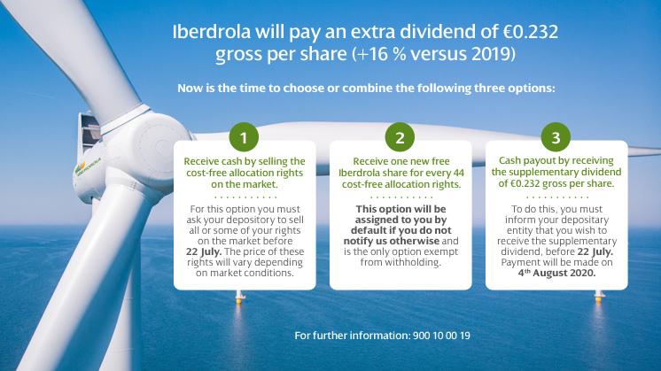 Iberdrola - Dividende 2020